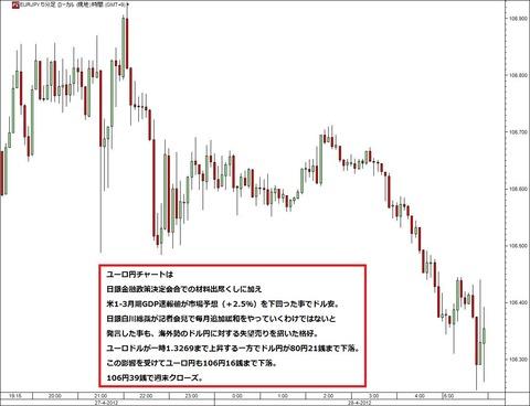 0428ユーロ円研究所