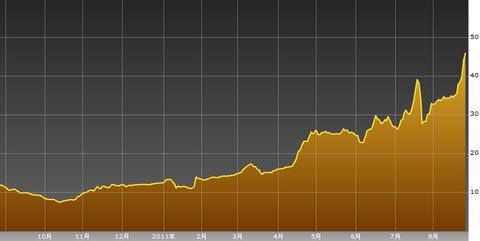 0827ギリシャ2年債