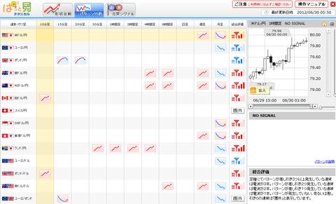 0630パターン分析ドル円研究所
