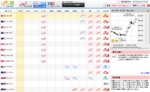 0124パターン分析ドル円研究所