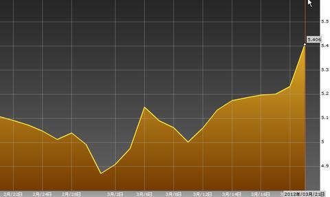0322スペイン国債10年利回り・ユーロ円研究所