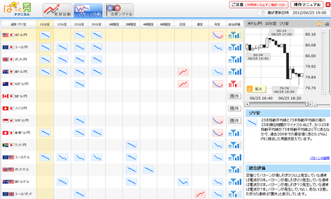 0625パターン分析ドル円研究所