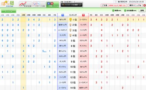 0128売買シグナルドル円研究所
