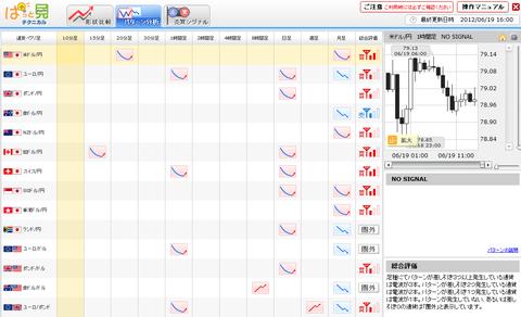 0619パターン分析ドル円研究所