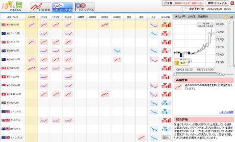 0621パターン分析ドル円研究所