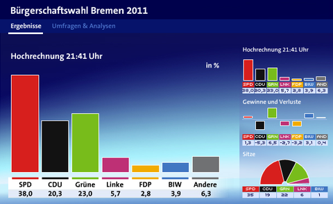 ドイツ・ブレーメン州議会選挙・選挙速報2