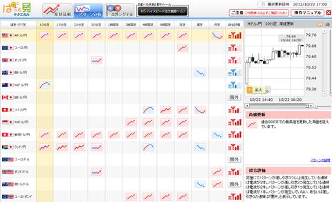 1022パターン分析ドル円研究所