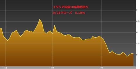0926イタリア国債10年物利回り・ユーロ円研究所