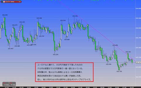1125ユーロ円