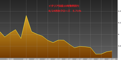 0825イタリア国債10年物利回り・ユーロ円研究所
