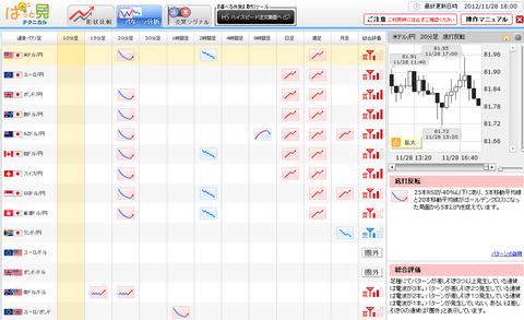 1128パターン分析ドル円研究所