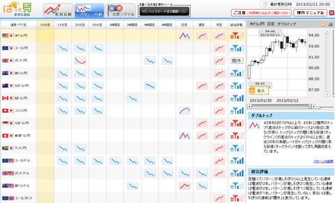 0221パターン分析ドル円研究所