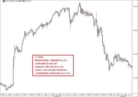 前回為替介入時のユーロ円データ