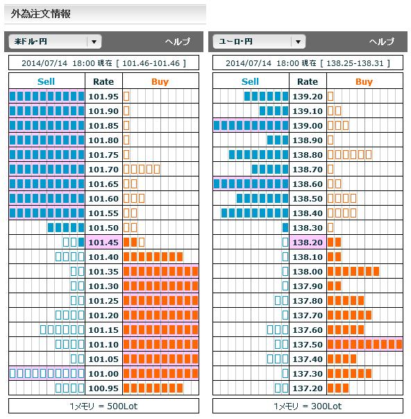 0714ドル円・ユーロ円外為注文情報18
