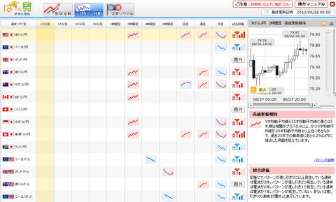 0628パターン分析ドル円研究所