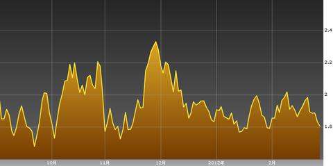 0223ドイツ国債10年・ユーロ円研究所