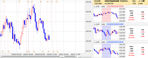 0930ユーロ圏消費者物価指数ユーロ円