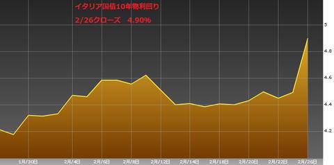 0227イタリア国債10年物利回り・ユーロ円研究所
