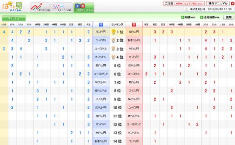0618売買シグナルドル円研究所