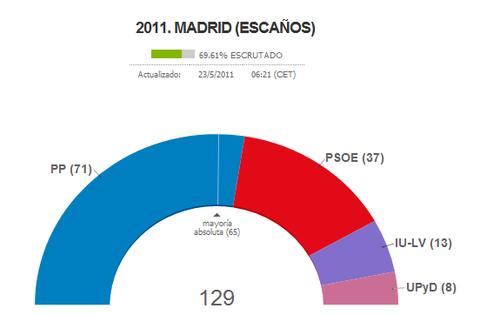 スペイン地方選挙・速報5