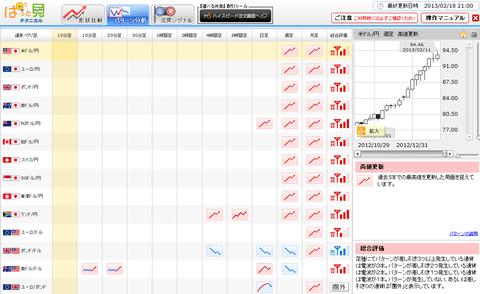 0218パターン分析ドル円研究所