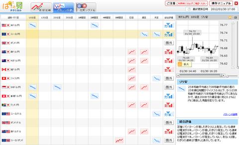 0130パターン分析ユーロ円研究所