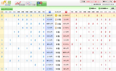 0523売買シグナルドル円研究所