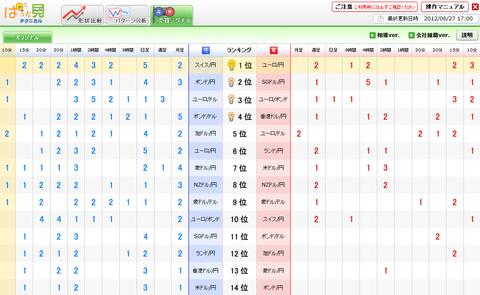 0627売買シグナルドル円研究所