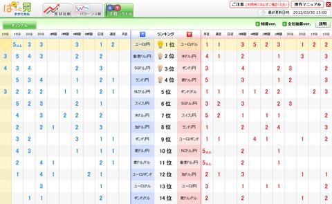 0330売買シグナルドル円研究所