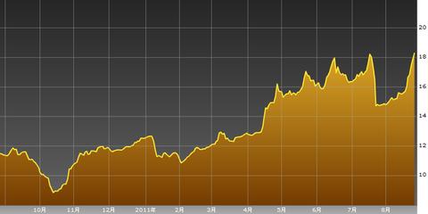 0827ギリシャ10年債