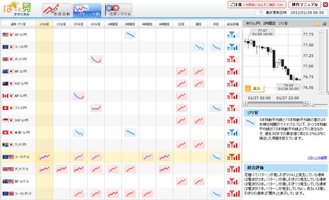 0128パターン分析ユーロ円研究所
