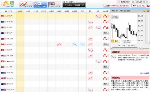 0929パターン分析ドル円研究所