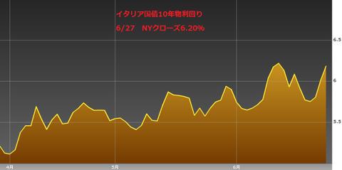 0628イタリア国債10年物利回り・ユーロ円研究所