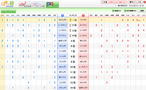 0621売買シグナルドル円研究所