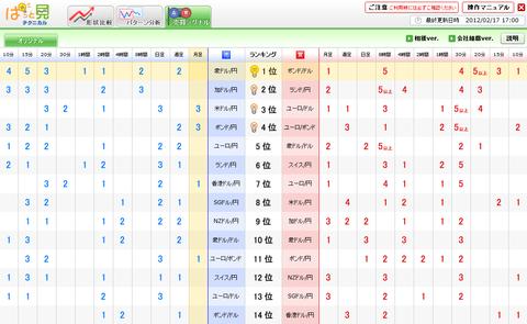 0217売買シグナルユーロ円研究所