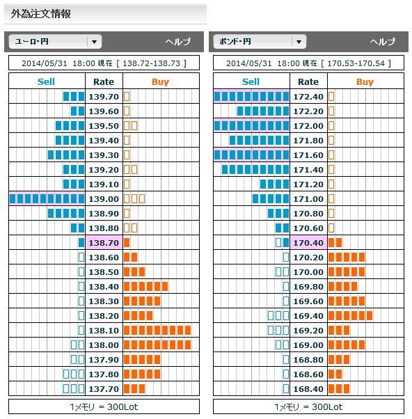 0531ユーロ円・ポンド円外為注文情報