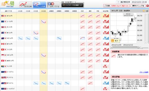 1221パターン分析ドル円研究所
