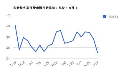 0719米新規失業保険申請件数・ドル円研究所