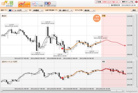 0823プライムFXぱっと見ユーロ円