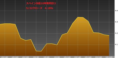 0523スペイン国債10年物利回り・ユーロ円研究所