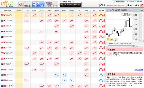 1226パターン分析ドル円研究所