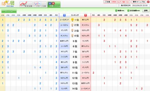 0620売買シグナルドル円研究所