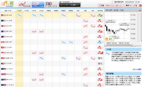 0927パターン分析ドル円研究所