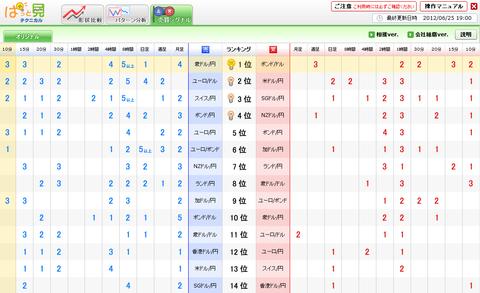 0625売買シグナルドル円研究所