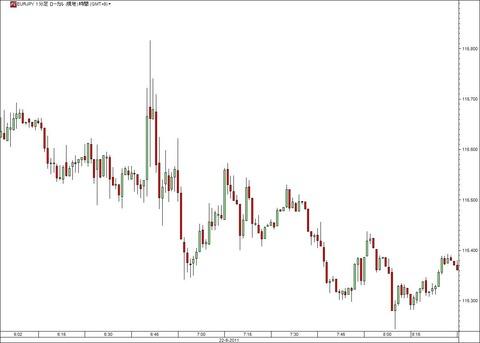 ギリシャ議会信任投票ユーロ円の動き(ユーロ研究所)