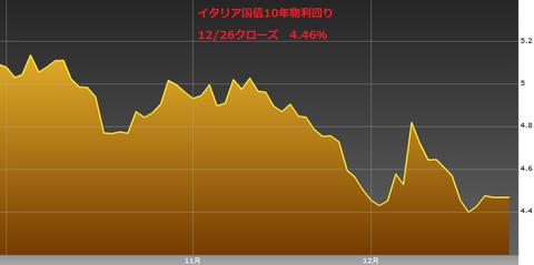 1227イタリア国債10年物利回り・ユーロ円研究所