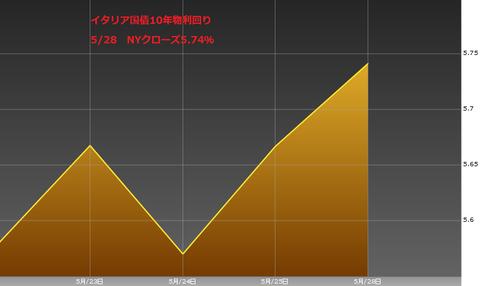 0529イタリア国債10年物利回り・ユーロ円研究所