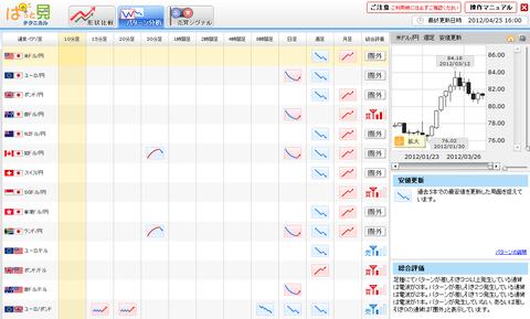 0425パターン分析ドル円研究所