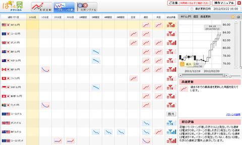 0322パターン分析ユーロ円研究所