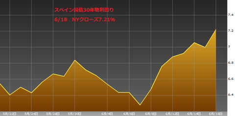 0619スペイン国債30年物利回り・ユーロ円研究所